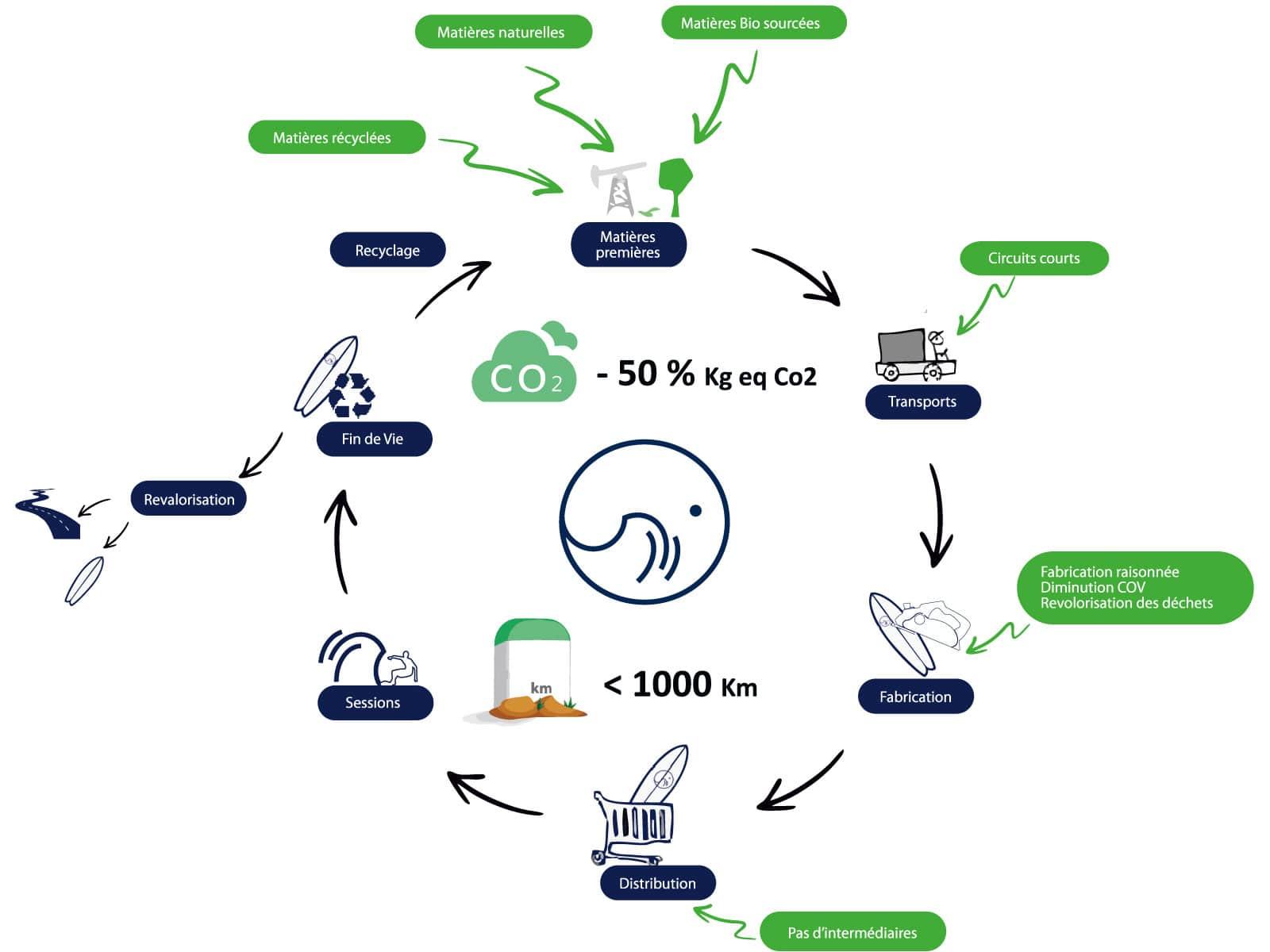 cycle de vie d'une planche Squid Surfboards recyclée