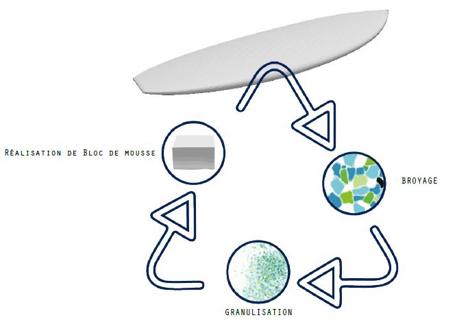 recyclage de votre planche de surf