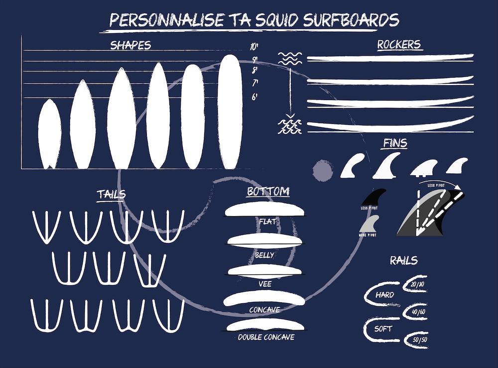 planche de surf catégorie Shortboard